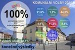 vysledky_voleb_komunal_konec_small.png